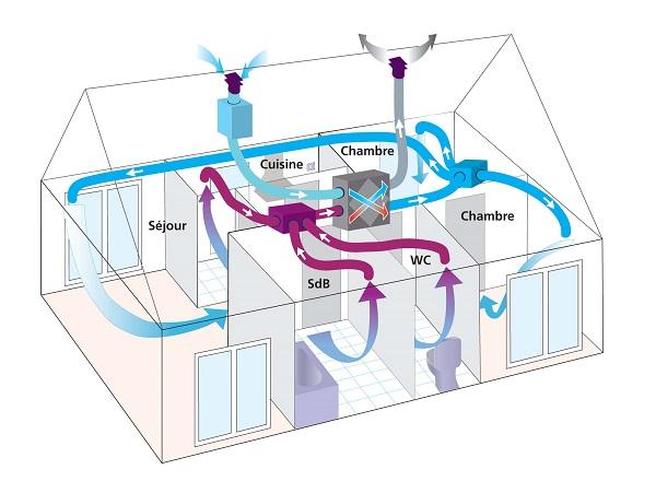 Pourquoi une VMC double-flux est-elle adaptée à une entreprise ?
